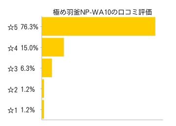 極め羽釜圧力IH炊飯ジャー NP-WA10の口コミ評価