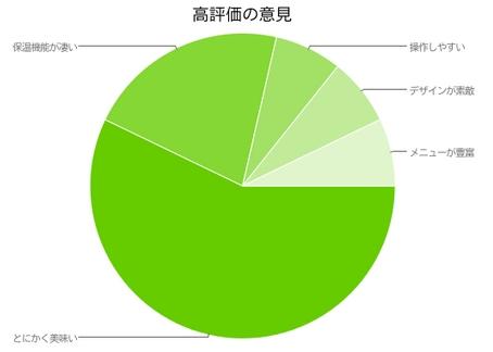 極め羽釜NP-WA10の口コミ(高評価)