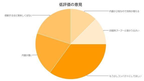 極め羽釜NP-WA10の口コミ(低評価)
