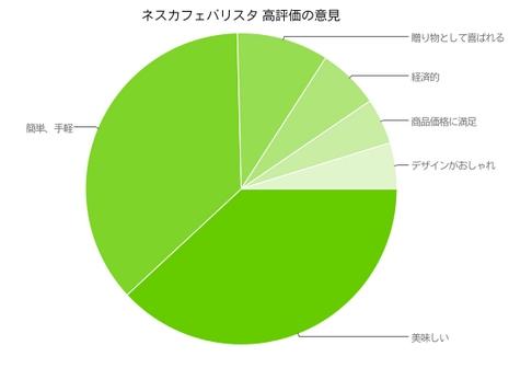 ネスカフェ バリスタPM9631口コミまとめ(高評価)