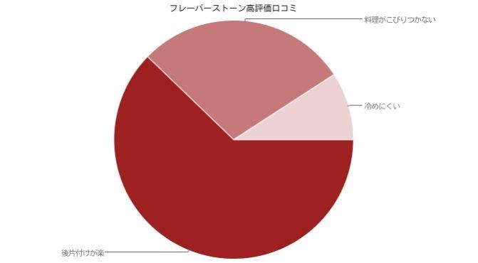 フレーバーストーン高評価口コミグラフ