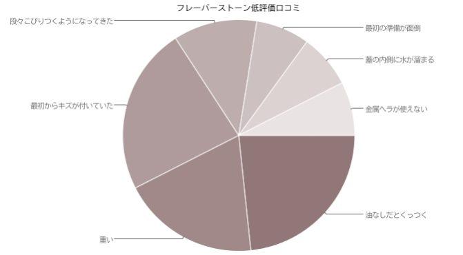 フレーバーストーン低評価口コミグラフ