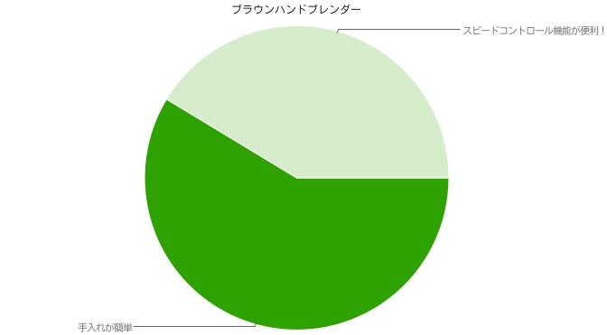 ブラウンハンドブレンダーの口コミ【高評価】