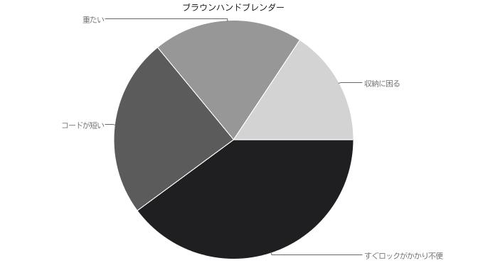 ブラウンハンドブレンダーの口コミ【低評価】