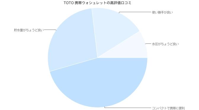 TOTO 携帯ウォシュレットの高評価口コミ