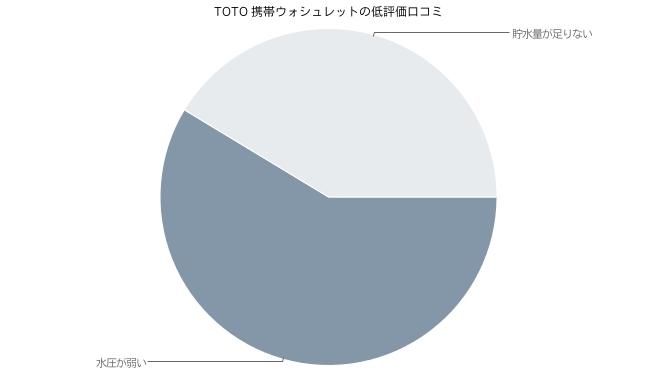 TOTO 携帯ウォシュレットの低評価口コミ