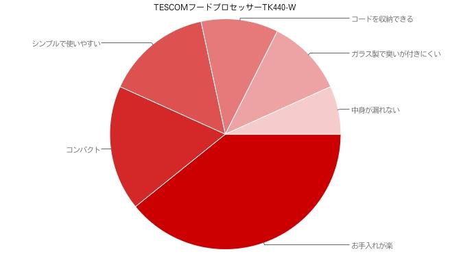 TESCOMフードプロセッサーTK440-W 高評価口コミ