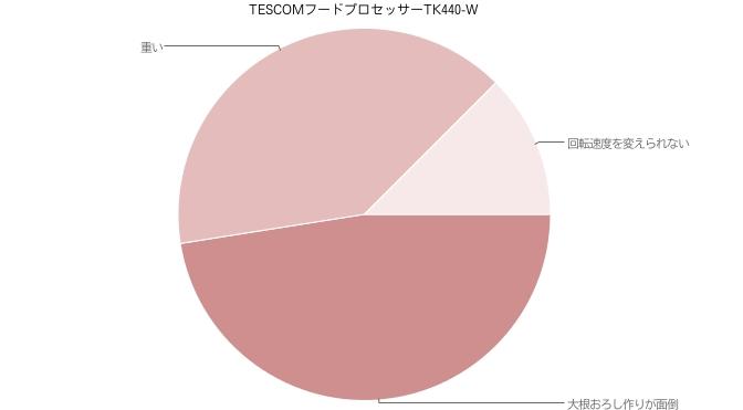 TESCOMフードプロセッサーTK440-W 低評価口コミ