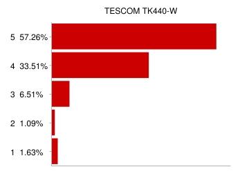 TESCOM フードプロセッサー口コミ評価
