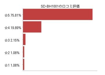 パナソニック ホームベーカリー SD-BH1001-R口コミ評価