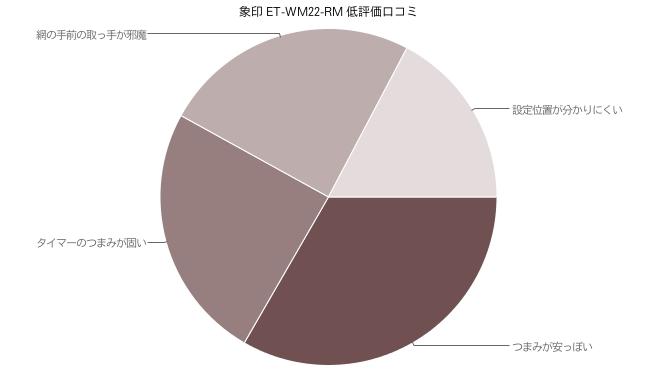 象印 オーブントースター ET-WM22-RM 低評価口コミ