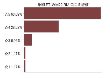 象印 オーブントースターET-WM22-RM口コミ評価