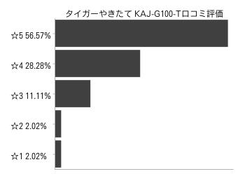 タイガー オーブントースターKAJ-G100-T口コミ評価