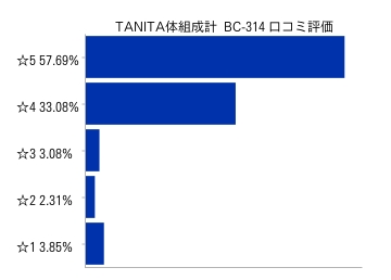 TANITA体組成計口コミ評価