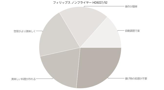 フィリップス ノンフライヤー HD9227/52 高評価口コミ