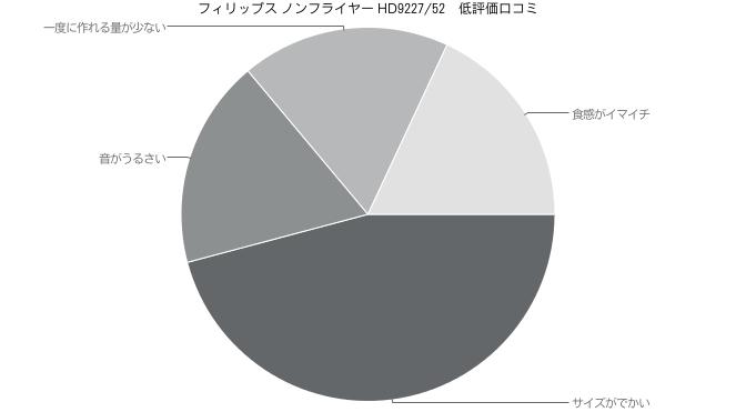 フィリップス ノンフライヤー HD9227/52 低評価口コミ