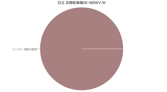日立 衣類乾燥機DE-N60WV-W
