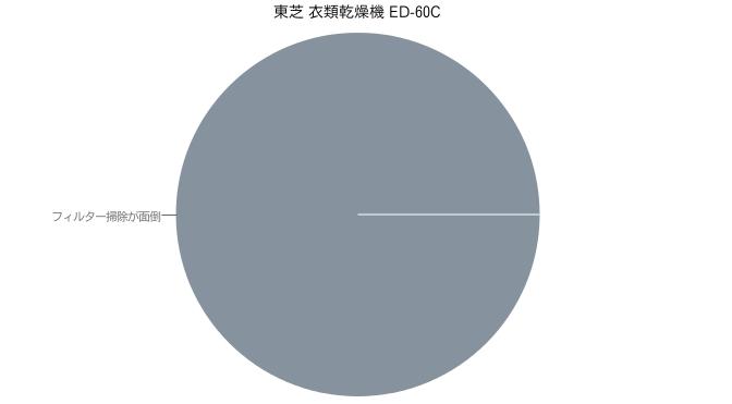 東芝 衣類乾燥機 ED-60C
