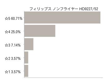 フィリップス ノンフライヤー HD9227/52口コミ評価