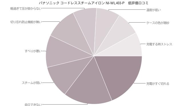 パナソニック コードレススチームアイロン NI-WL403-P 低評価口コミ
