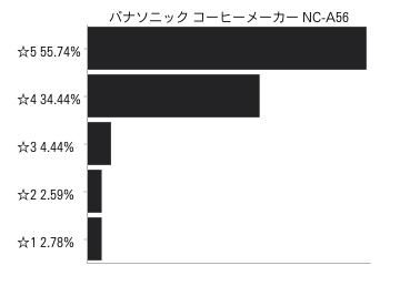 パナソニック コーヒーメーカー NC-A56口コミ評価