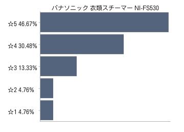 パナソニック 衣類スチーマー NI-FS530口コミ評価