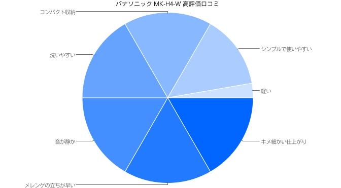 パナソニック ハンドミキサー MK-H4-W 高評価口コミ
