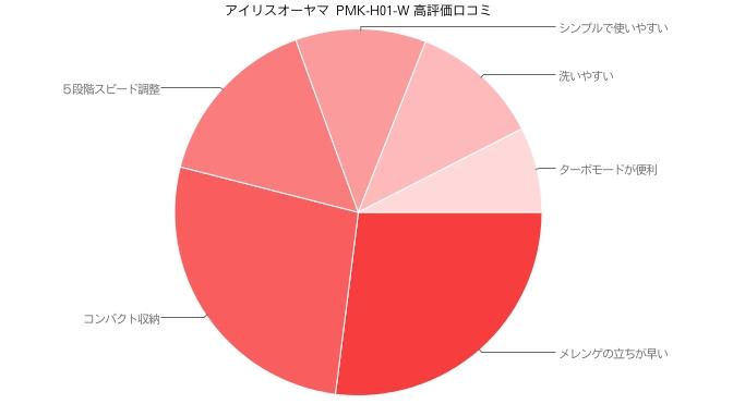 アイリスオーヤマ ハンドミキサー  PMK-H01-W 高評価口コミ
