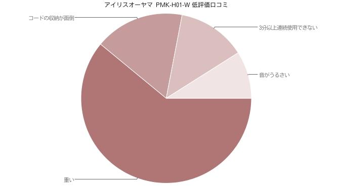 アイリスオーヤマ ハンドミキサー  PMK-H01-W 低評価口コミ