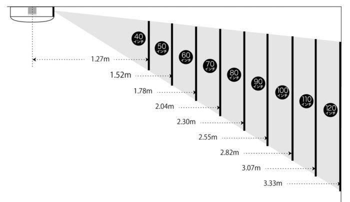 ポップインアラジン プロジェクター位置と画面サイズのイメージ図